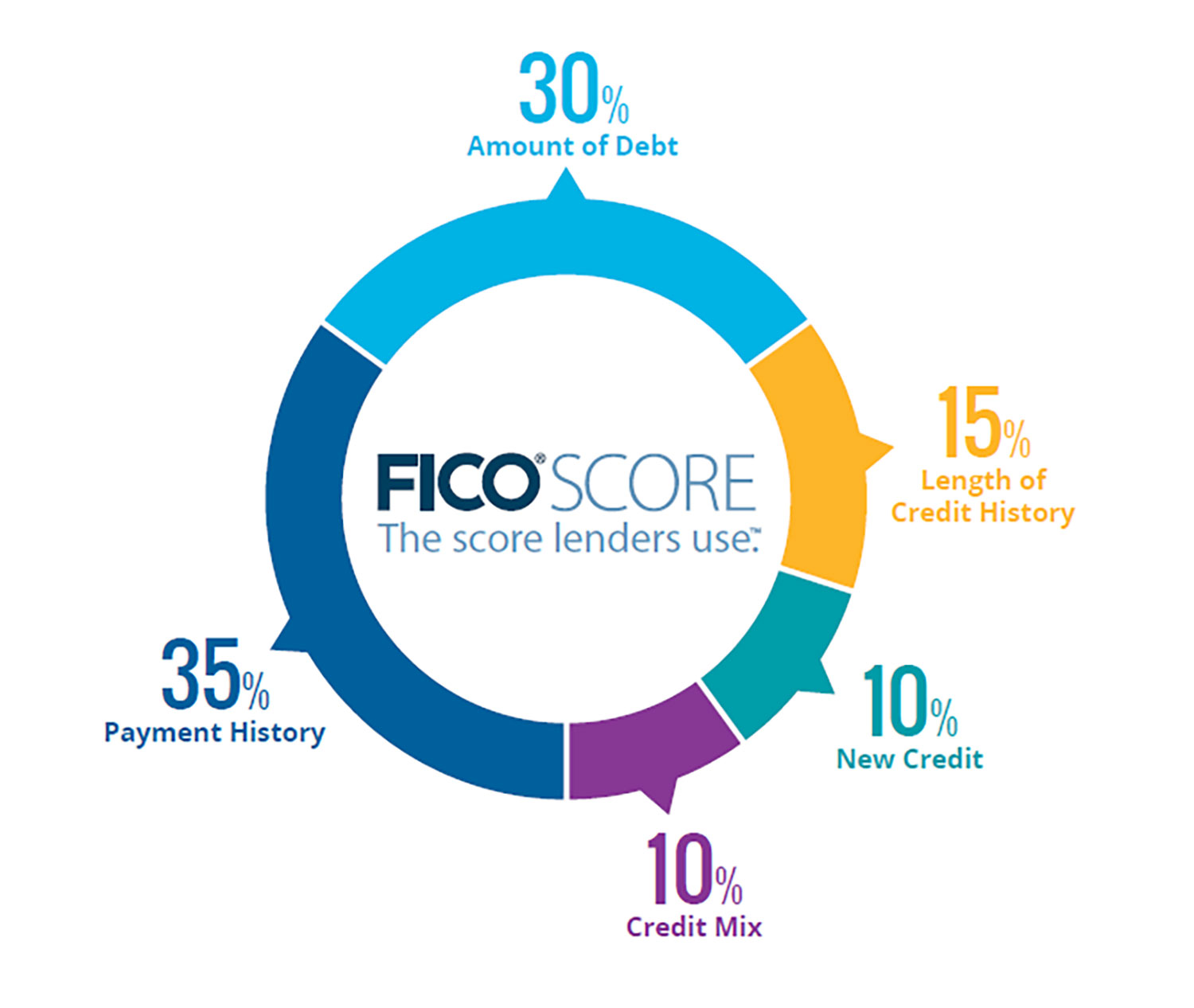 how is fico score calculated image