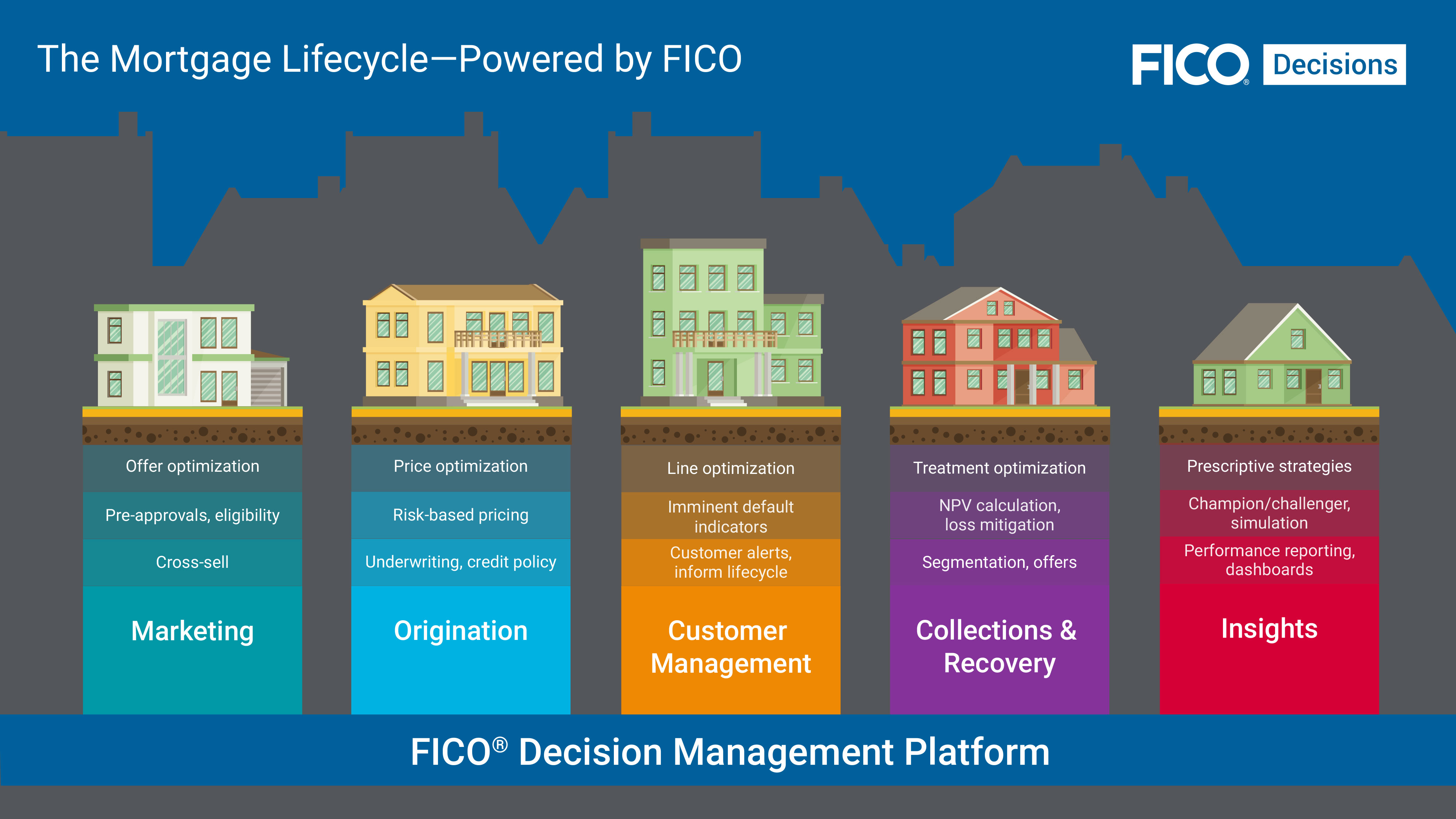 The Mortgage Lifecycle — Powered by FICO