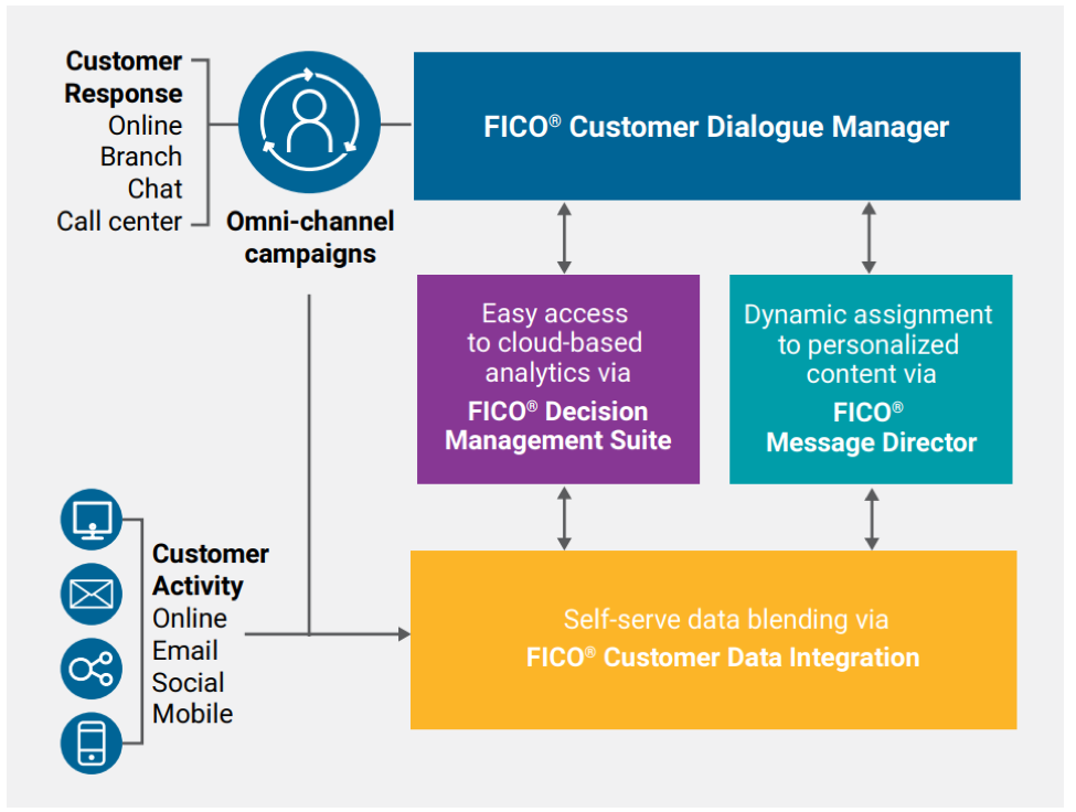 FICO® Customer Dialogue Manager