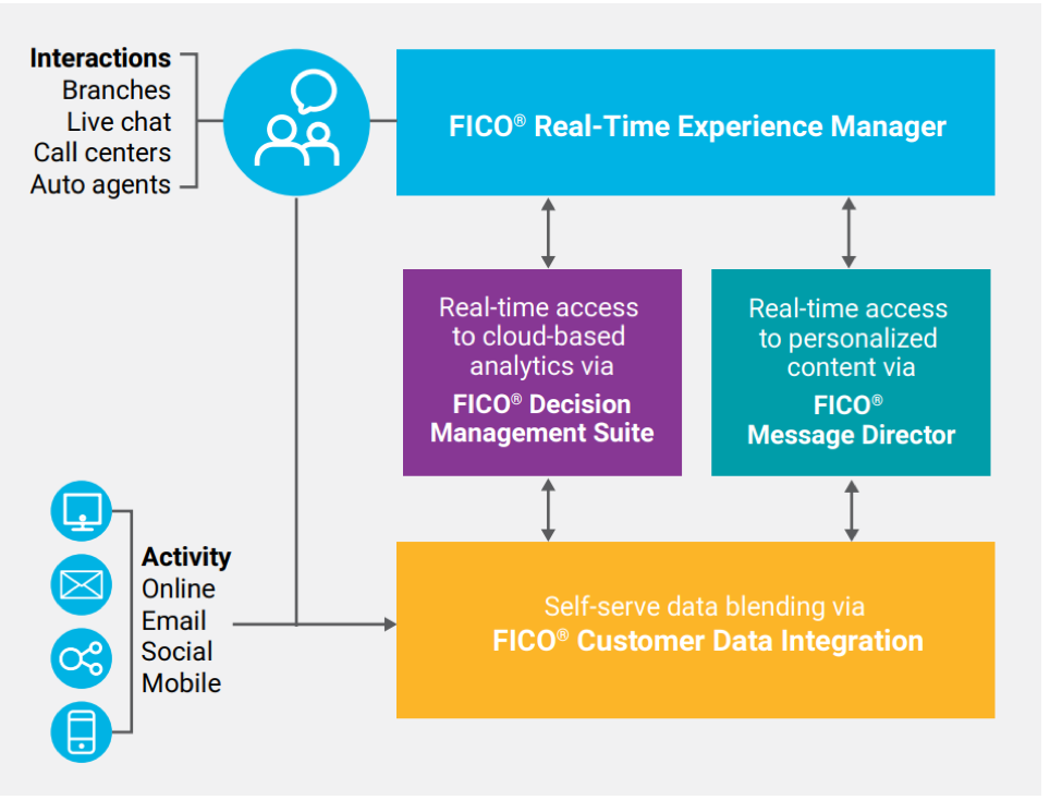 FICO® Real-Time Experience Manager