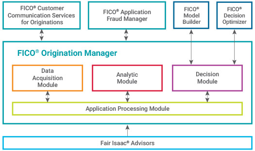FICO® Origination Manager