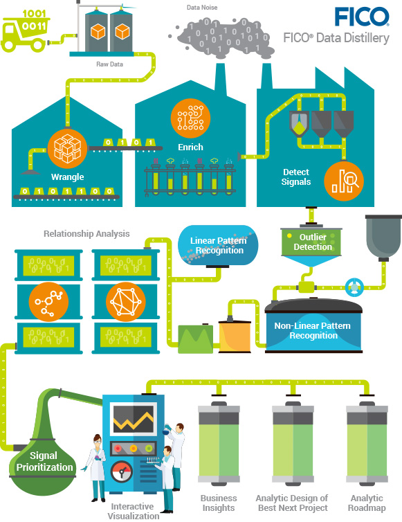 Data Distillery