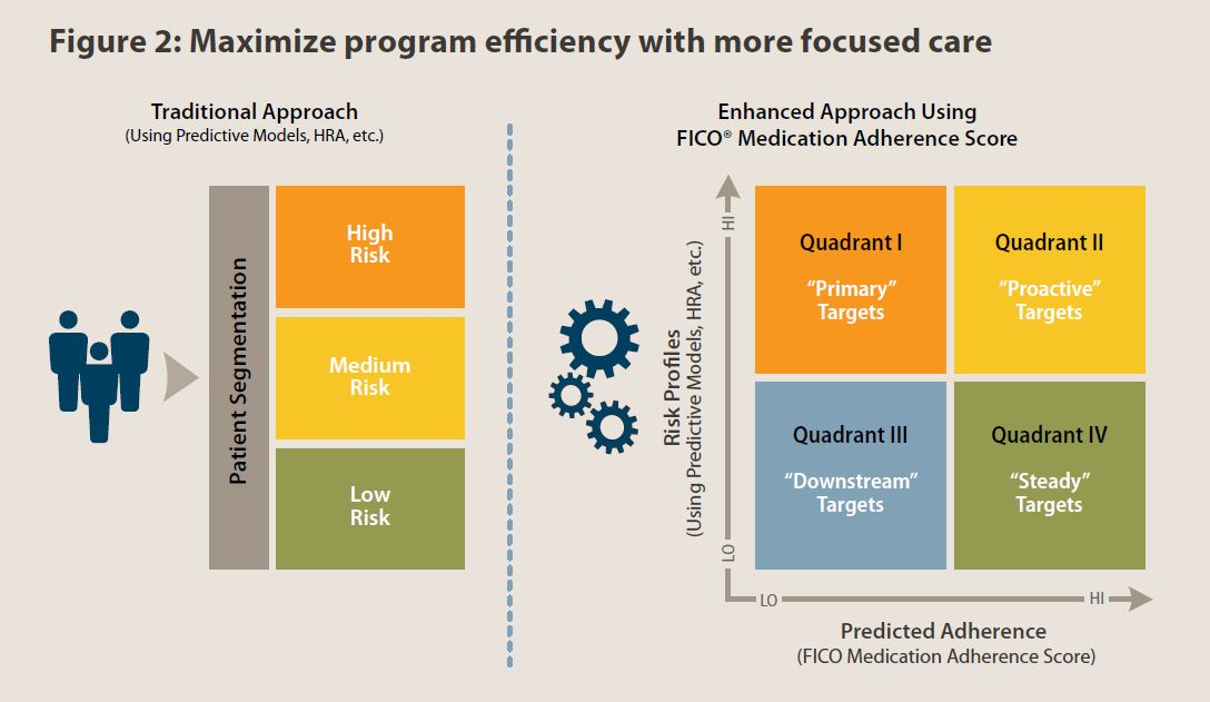 Table 1precede Model Minoritieedication Adherence