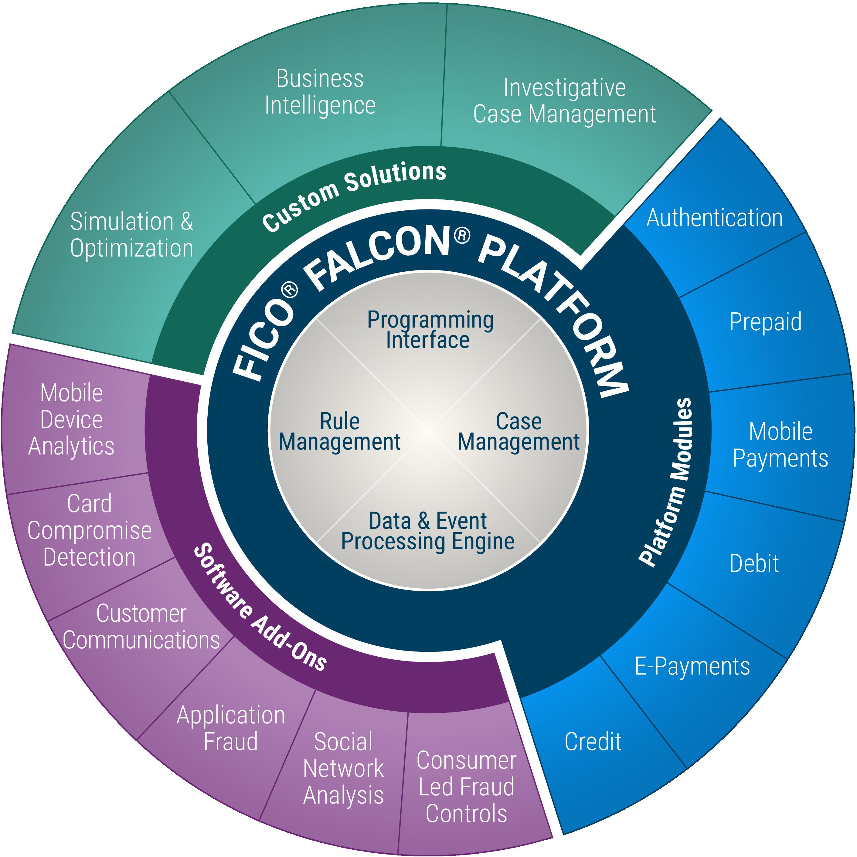 Fico enterprise fraud and security falcon platform colourmoves