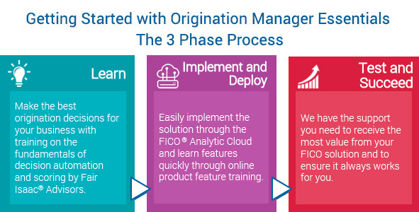 Getting Started with Origination Manager Essentials The 3 Phase Process