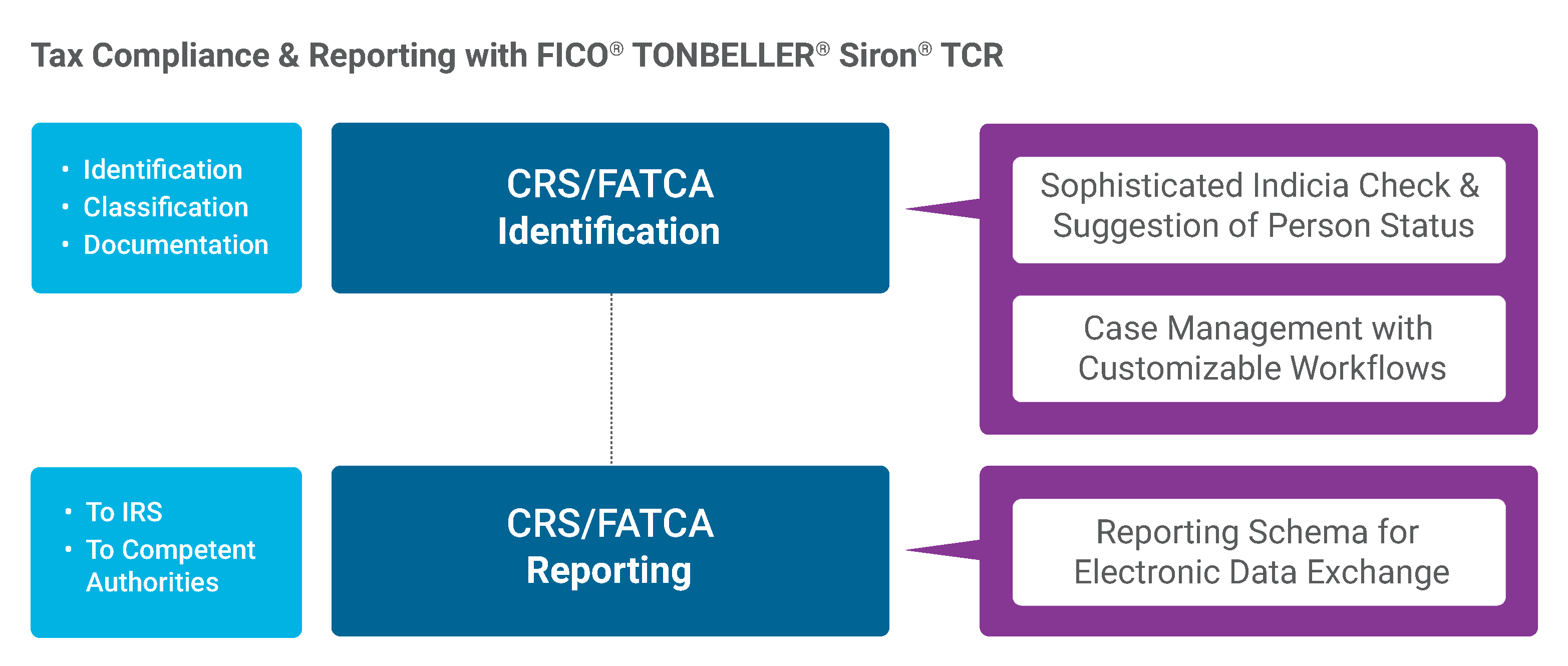 FATCA & CRS Reporting Workflow with Siron