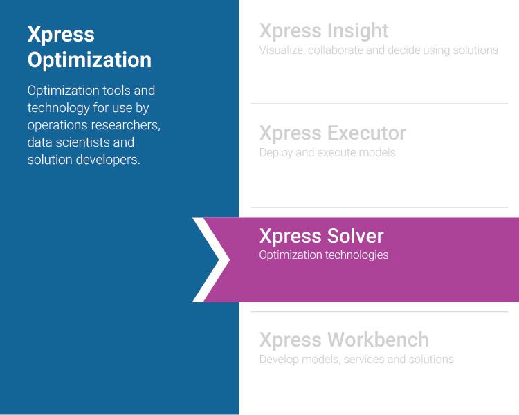 FICO® Xpress Solver