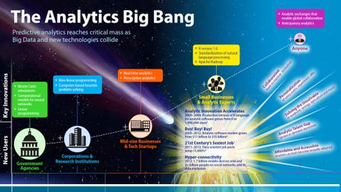 FICO Infographic: The Analytics Big Bang