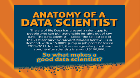 Infographic: Anatomy of a Data Scientist