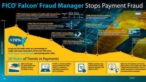 Infographic: FICO® Falcon® Fraud Manager Stops Payment Fraud