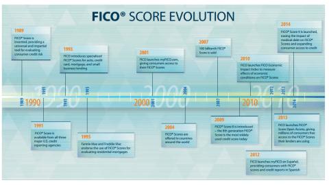 Evolução do FICO® Score