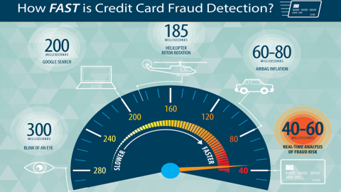 Infographic: How FAST is Credit Card Fraud Detection?