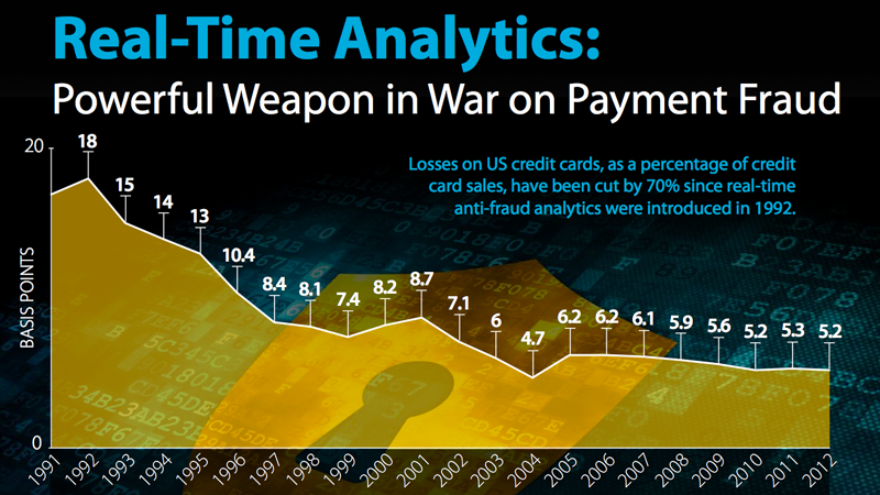 Infographic: Real-Time Analytics