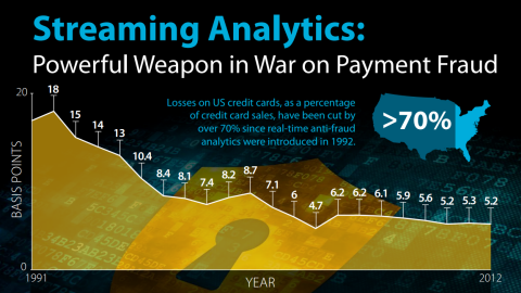 Infographic: Streaming Analytics