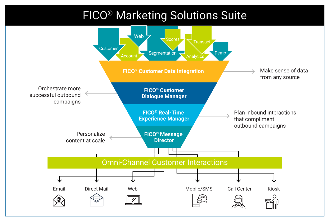 FICO Customer Data Integration