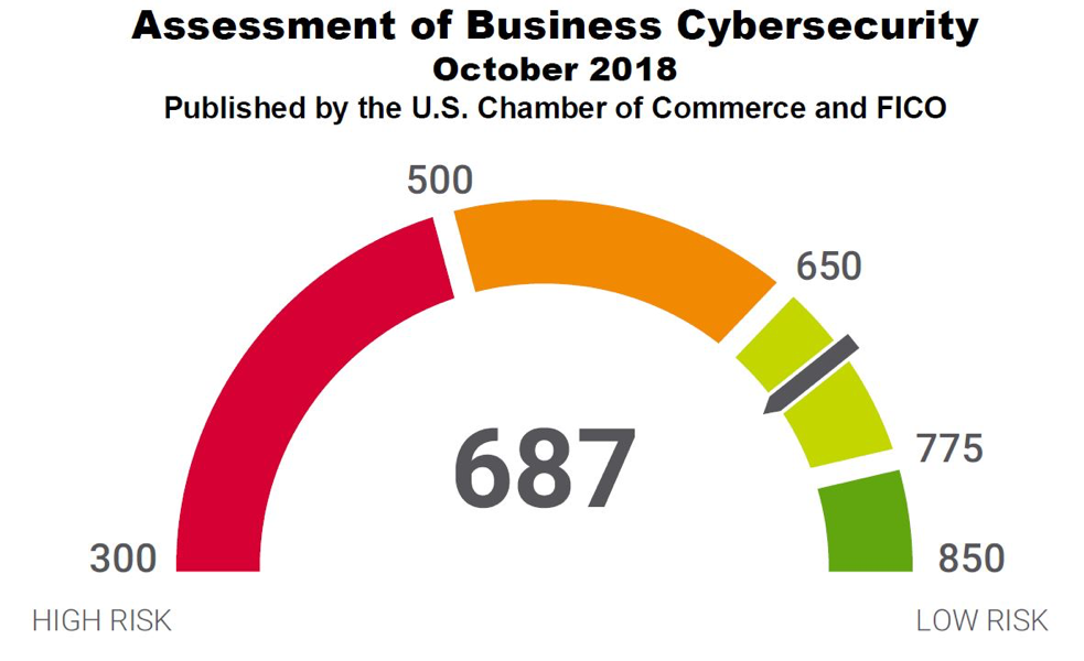 Assessment of Business Cybersecurity