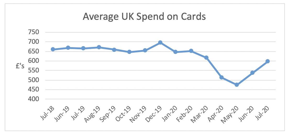 Average UK Spend on Cards