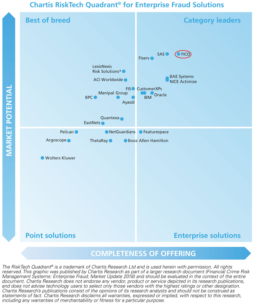 Chartis RiskTech Quadrant for Enterprise Fraud Solutions