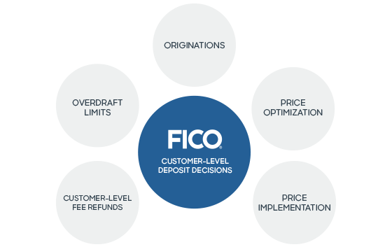 FICO Customer-Level Deposit Decisions