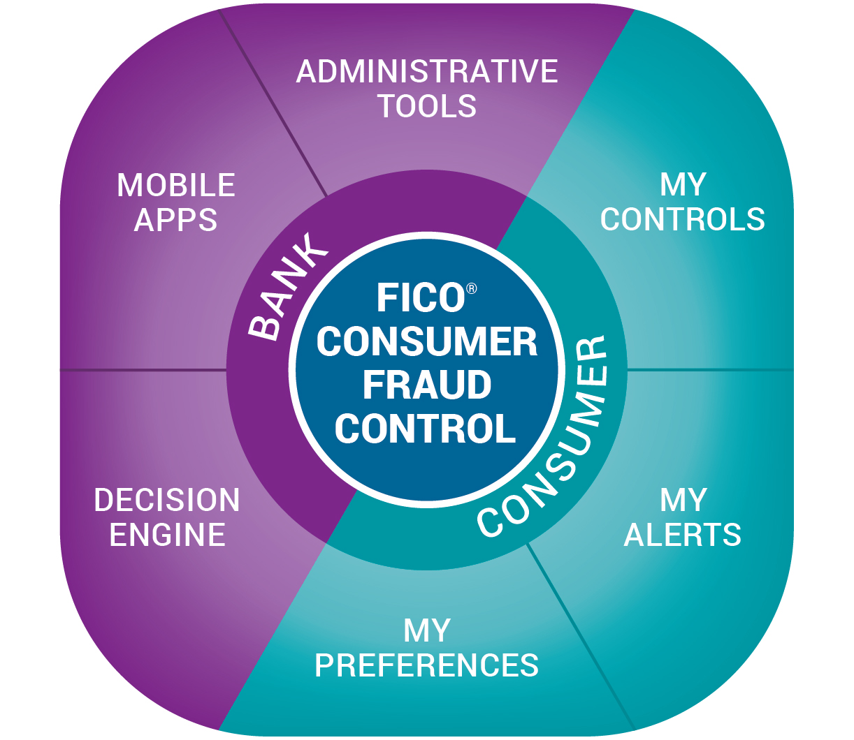 FICO Consumer Fraud Control