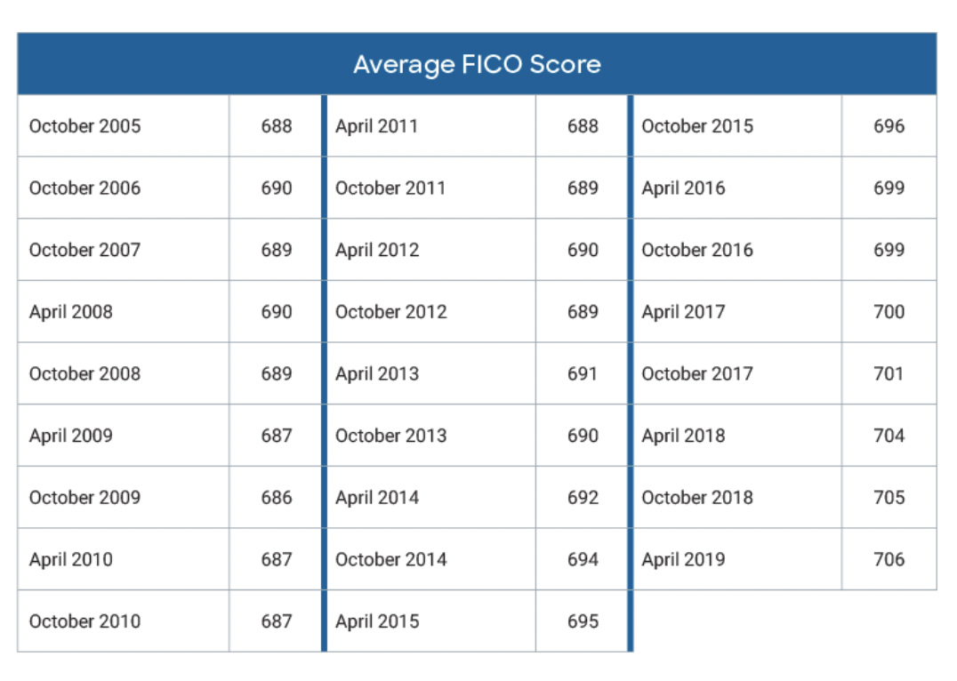 National Average FICO® Score Has Steadily Risen Over Past Decade
