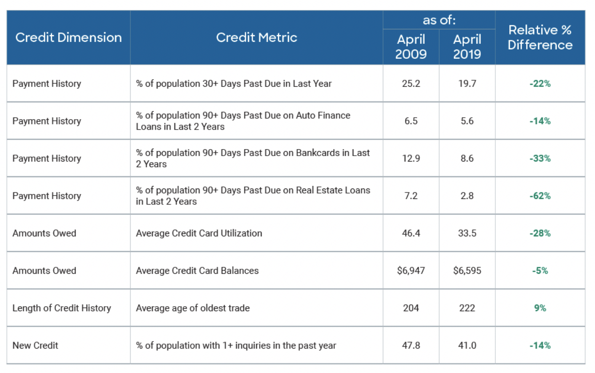Figure 3. FICO Scorable Population Shows Significant Improvement in Key Credit Metrics Over Past Decade