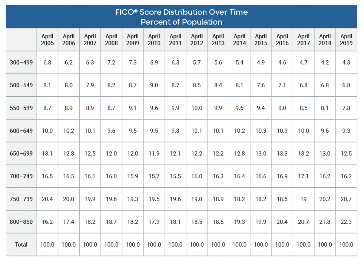 FICO Score Distribution Over Time