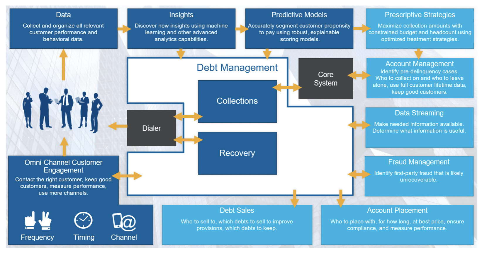 Collections and Recovery lifecycle