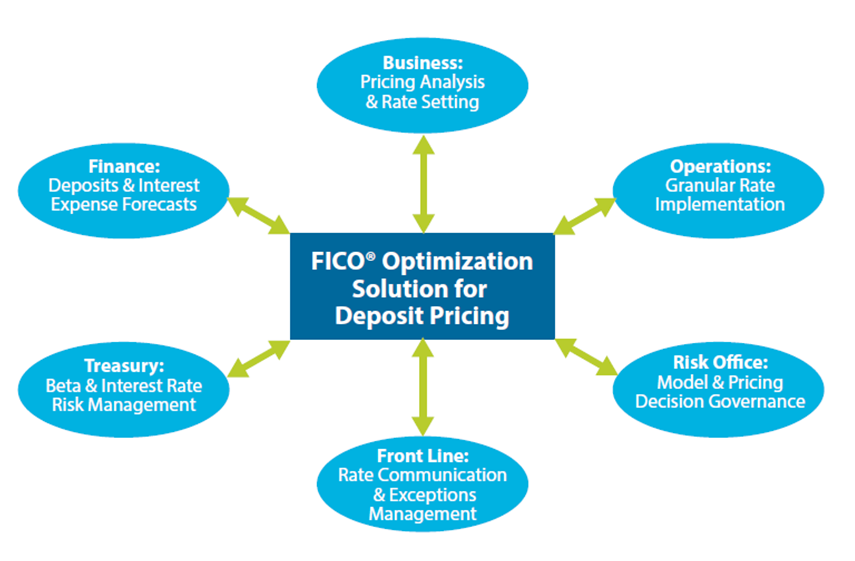 FICO<sup>®</sup> Optimization Solution for Deposit Pricing
