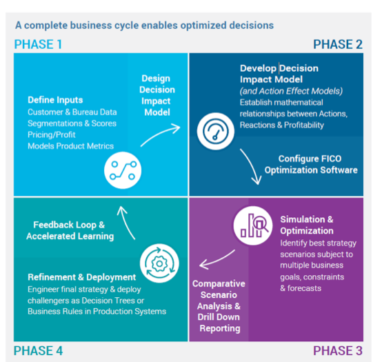 A Complete Business Cycle Enables Optimized Decisions