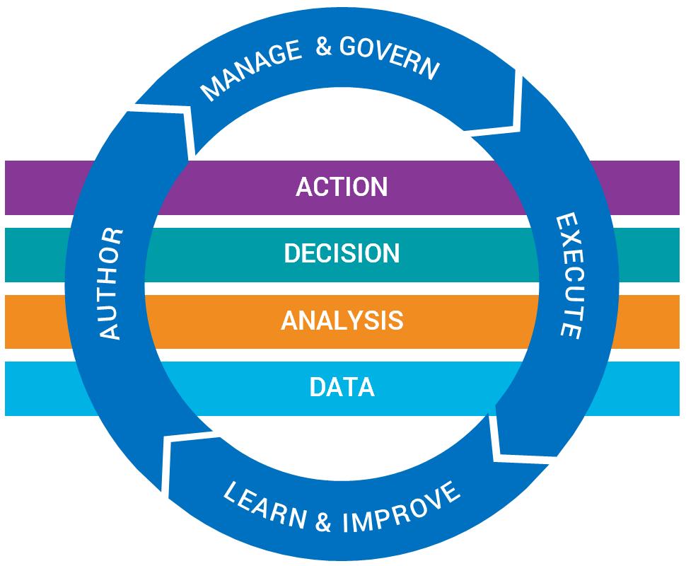 FICO<sup>®</sup> Decision Management Platform