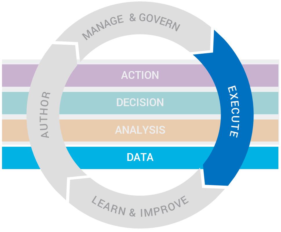 FICO<sup>®</sup> Decision Management Platform Streaming