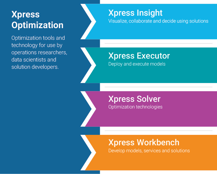 Xpress Optimization