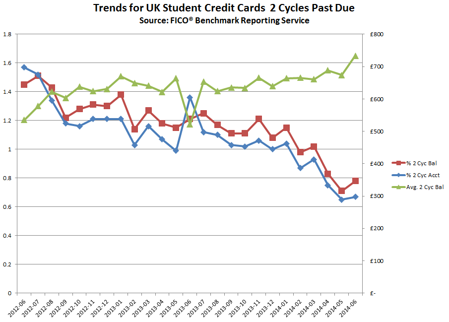 UK Student Cards Chart