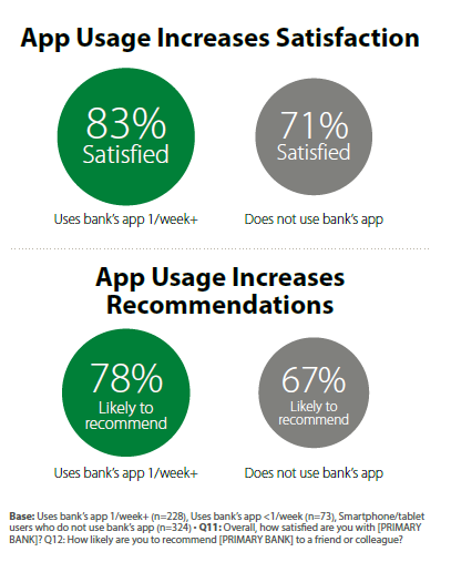 App usage increases satisfaction