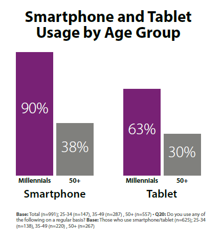 Smartphone and tablet usage by age group