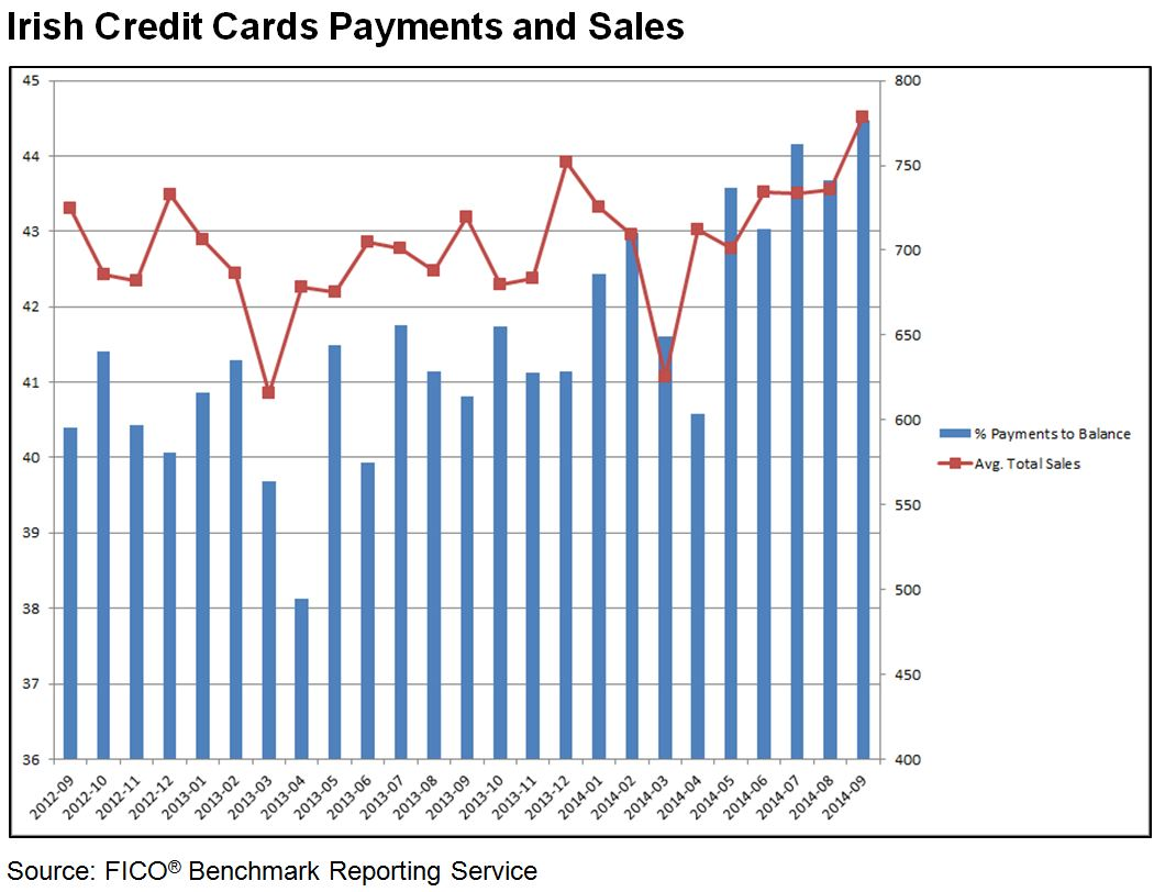 Irish Cards Payments and Sales