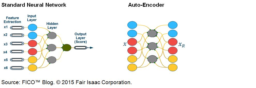 Auto encoder v neural network