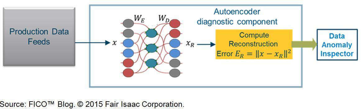 Auto encoder output