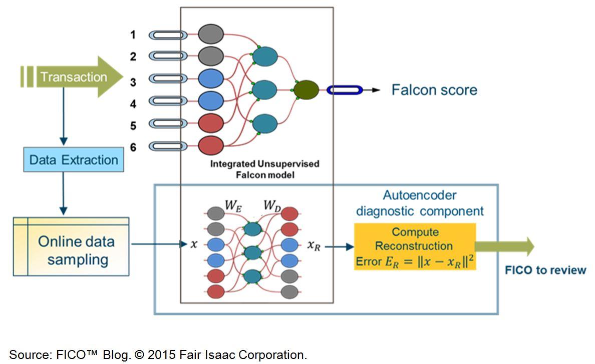 Auto encoder example