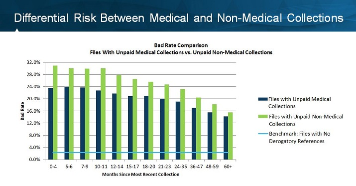 Medical Collections - Differential Risk Medical + Non-Medical Collections