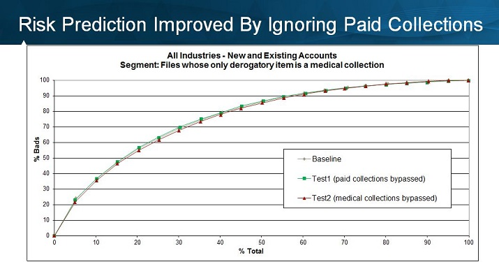 Medical Collections - Risk Prediction Improves by Ignoring Paid Collections