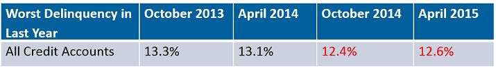 April 2015 Delinquencies 12 months