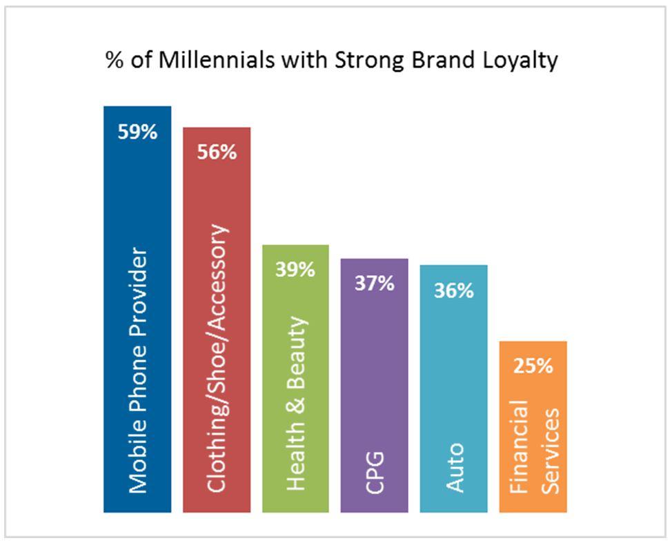 BREAKING DOWN 'Brand Loyalty'