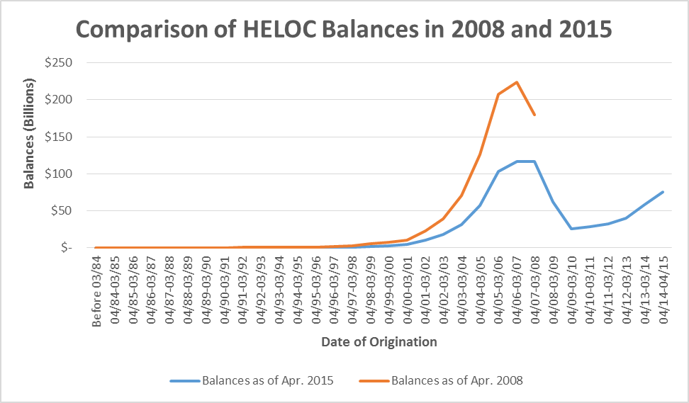 HELOC Reset Research Chart 3A