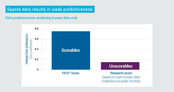 2 Sparse data weak predictiveness