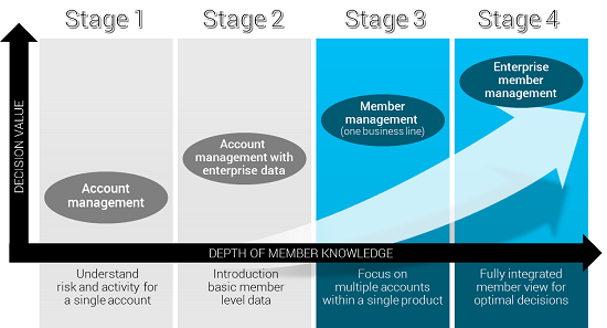 Member-Centric Stages