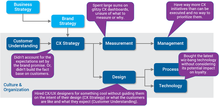 Customer Experience Maturity Path Graphic 2 Are You on the Right Path to Customer Experience Maturity?