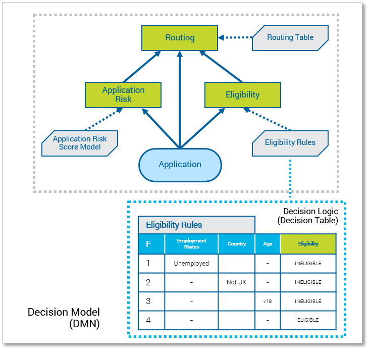 DMN chart Decision Fundamentals: Capturing Subject Matter Expertise