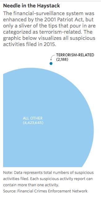 Terrorism chart Meet the New Financial Crime Sheriff: Analytics